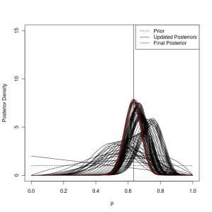 Visualizing Bayesian Updating