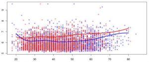 Montreal R Workshop: Quantile Regression