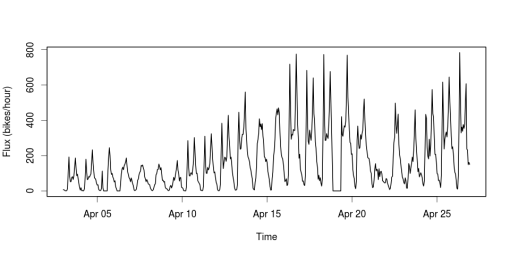 Heartbeat of a Cycling City: Bixi data at Hack/Reduce