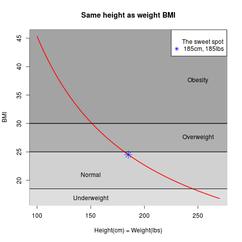 Olympic body match and 1:1 BMI