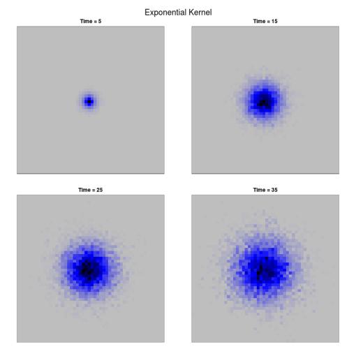 Continuous dispersal on a discrete lattice