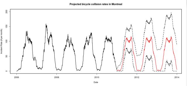 forecast_collisions