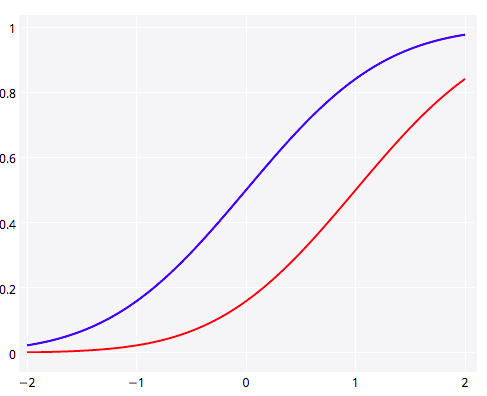 plotly | bayesianbiologist