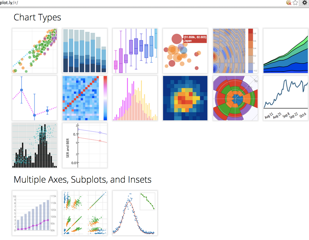 Plot with ggplot2, interact, collaborate, and share online