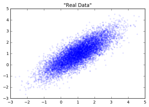 real_data_gan